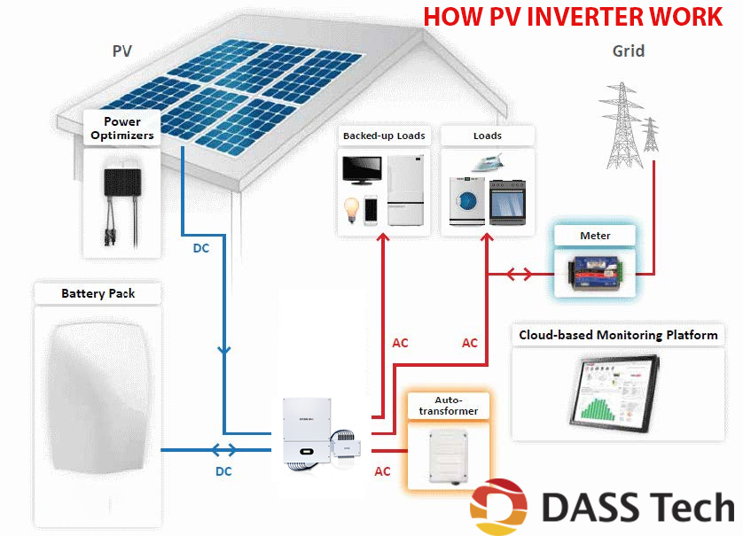 Working of the PV inverter